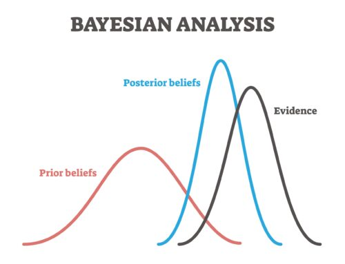 Making Sense of Data and Prior Knowledge – Bayesian Econometrics to the Rescue